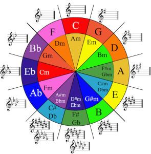 Seven Notes Corso di Teoria Musicale